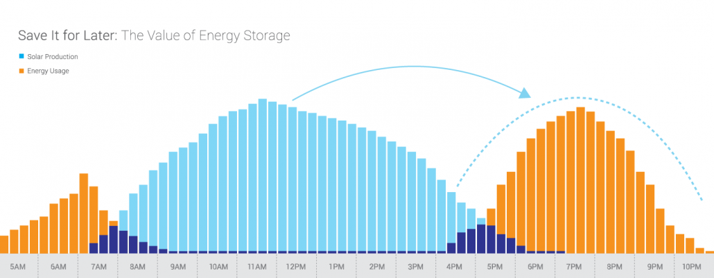 Value of Energy Storage